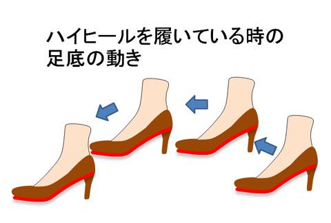 ハイヒールを履いている人の足底の動き