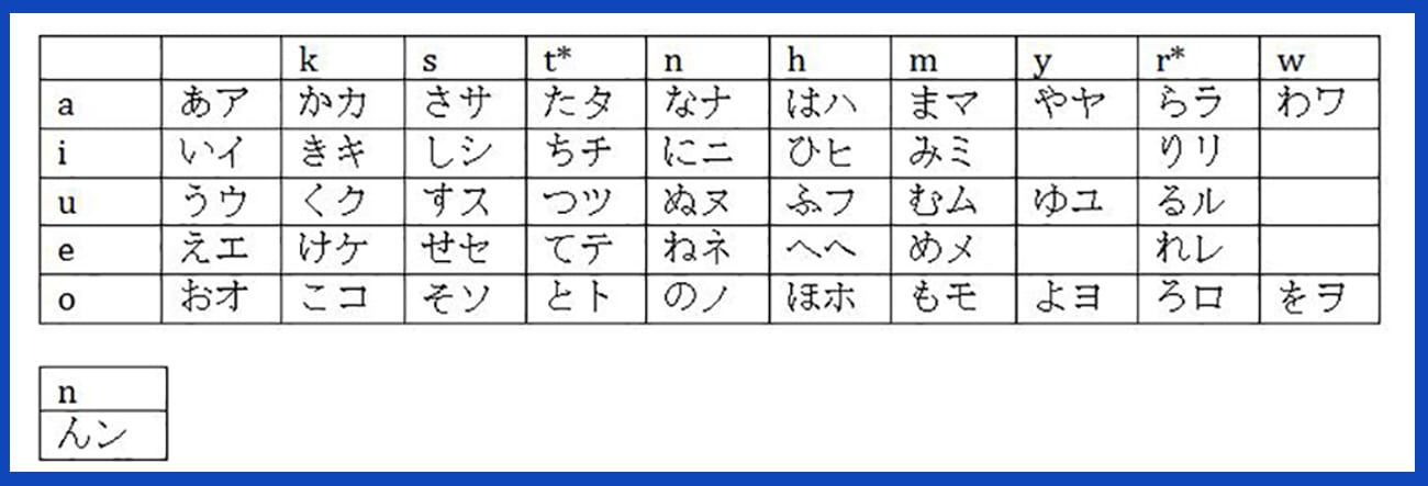 The Best Way to Learn the Japanese Alphabet - hiragana alphabet chart