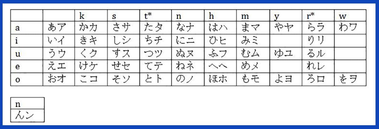 Japanese Alphabet Learn Kana Letters  Pronunciation (with English - hiragana alphabet chart