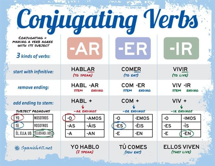 Spanish Verb Conjugation Charts  Tips for Your Practice Sessions