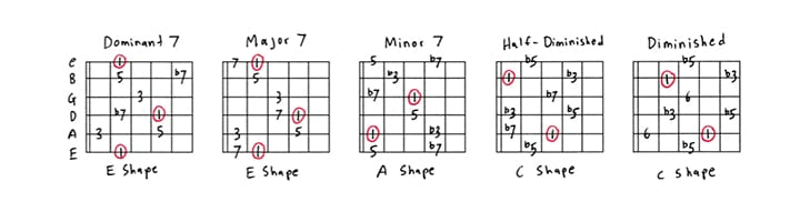 Guitar Arpeggios for Beginners A Complete Guide
