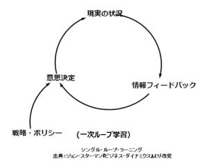 1次ループ学習(チェンジ・エージェント社さんのサイトから拝借)