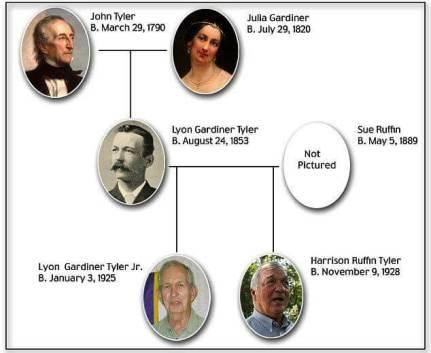 Tyler Family Tree