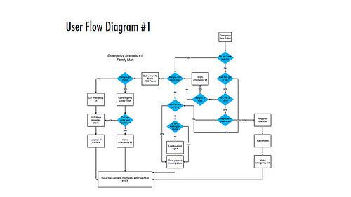 google flow diagram tool
