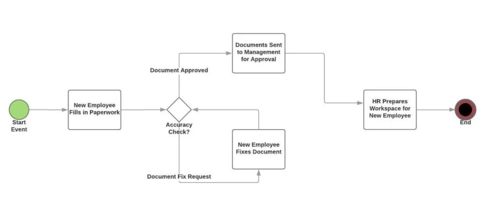What is a Process Flowchart and How to use it 5+ Examples - Tallyfy