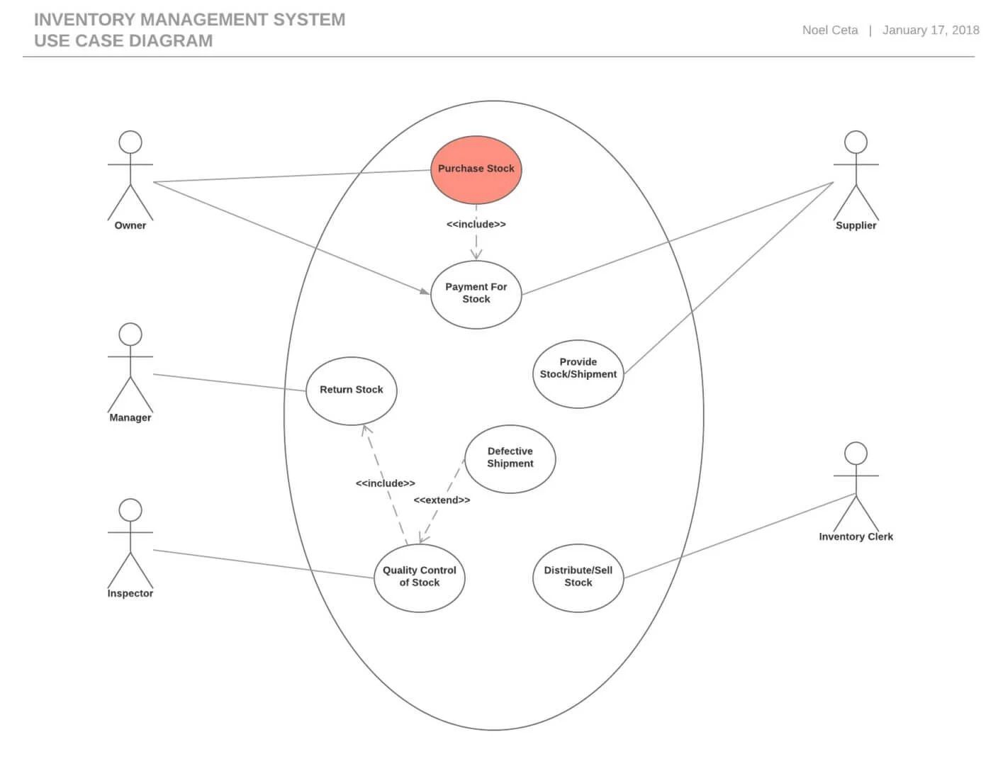 activity diagram for stock management system