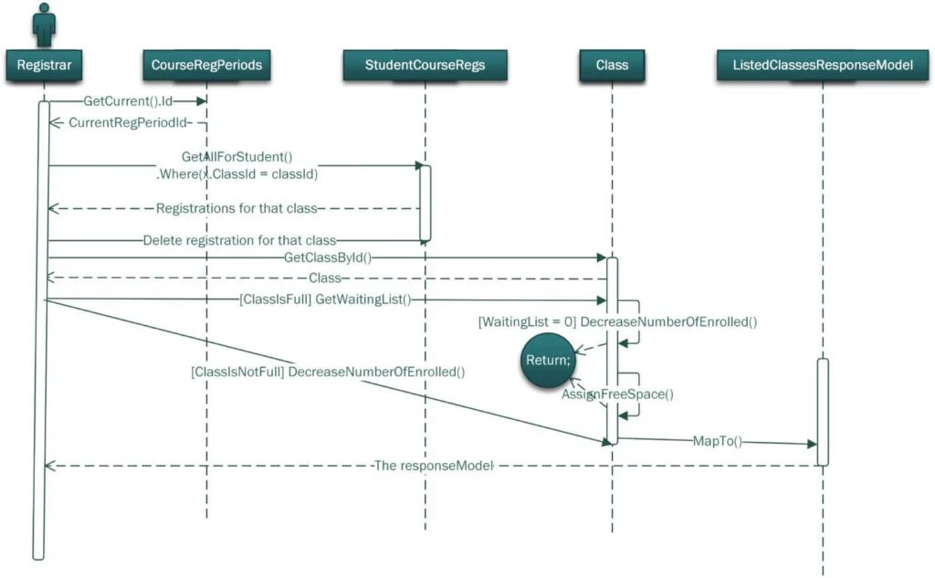 All You Need to Know About UML Diagrams Types and 5+ Examples