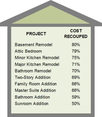 How to Prioritize Your Home Improvement To-Do List Tamara Heather