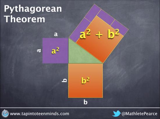Pythagorean Theorem - Visually deriving the formula