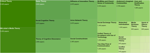 Theoretical Approaches Frequently Cited in Social Media Literature