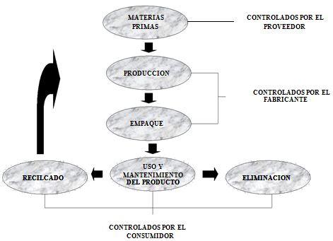 Alternativas que reduzcan los impactos ambientales