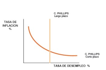 Curva de Phillips a largo y corto plazo