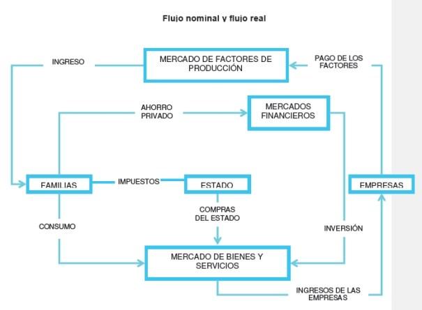 Flujo nominal y real