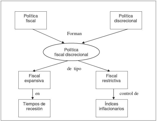 La política fiscal enfoque discrecional