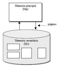 Sistema de memoria virtual