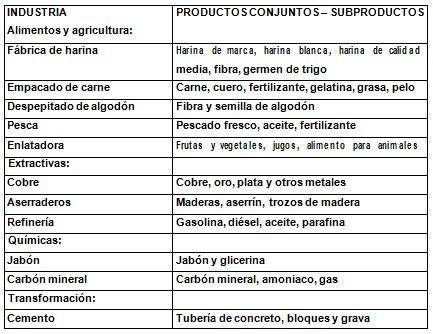 Tipos de industria con costo conjunto