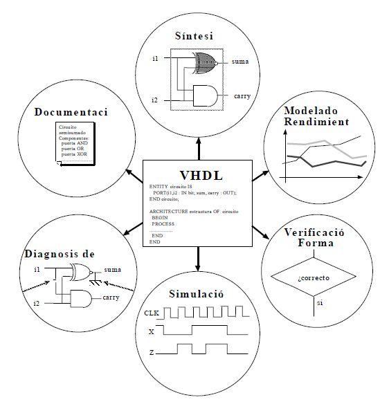 VHDL VHSIC Hardware Description Language