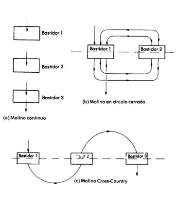 Clasificación de molinos