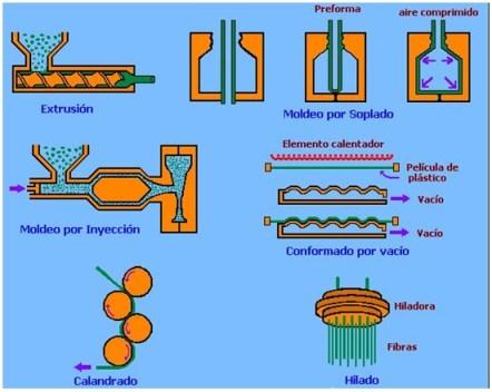 Conformado de polímeros Termoplásticos