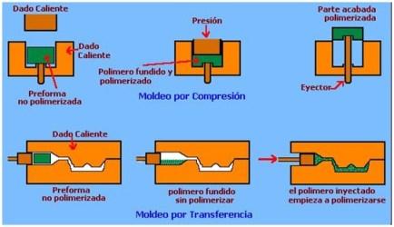 Confrmado de polímeros Termoestables