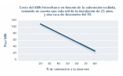 Coste del kWh