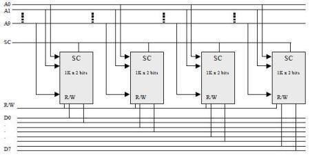 Diseño de una memoria de 1K x 8 bits