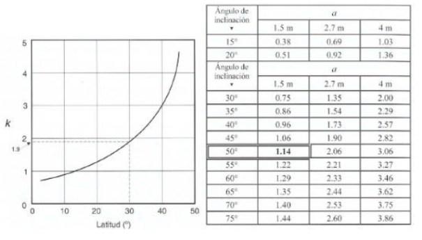 Distancia mínima de módulos de filas de paneles