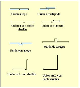 Distintos tipos de uniones