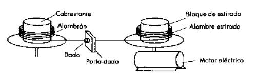 Elementos que componen el trefilado