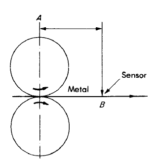 Esquema general del control automático del calibre