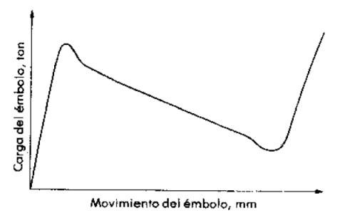 Gráfica carga - movimiento para una prensavertical