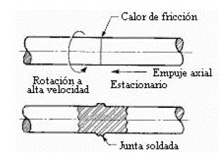Proceso que emplea calor generado por fricción para producir una soldadura