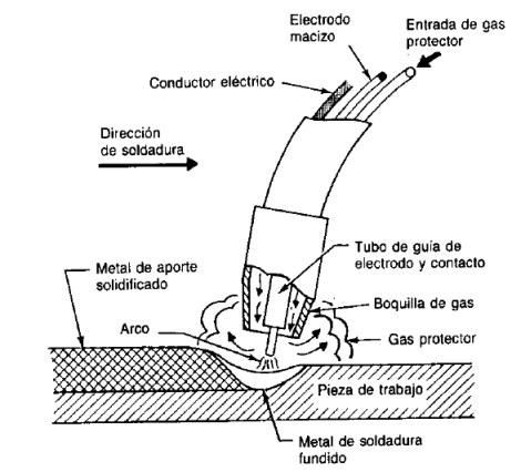 Soldadura de arco de metal con gas (MIG)