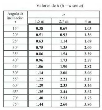 Tabla de valores h