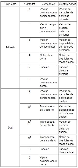 Tabla proporcional