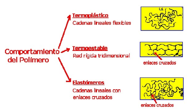 Tipos de polímeros