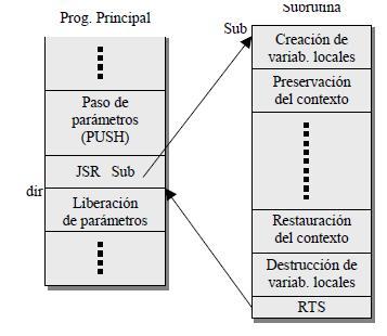 Variables locales de subrutina