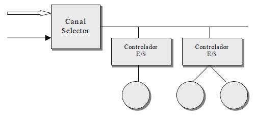 Canal selector