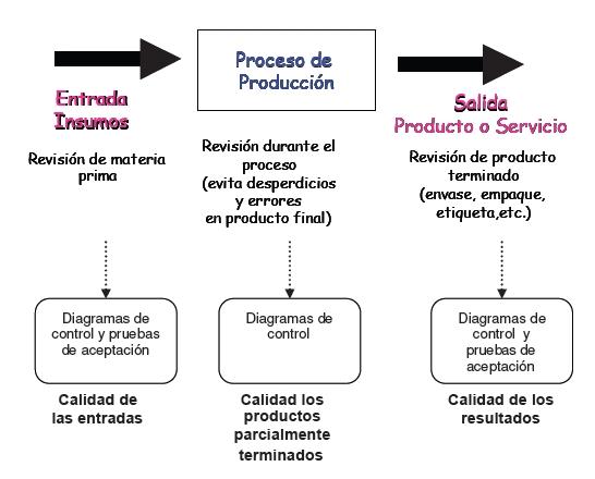 El control de calidad a través del proceso productivo