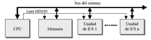 Espacios de direcciones independientes (Memoria y E-S)
