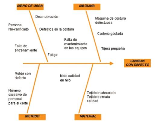 Esquema de un diagrama causa-efecto
