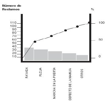 Esquema de un gráfico  de pareto