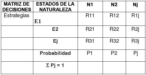 Estructura de la matriz de resultados