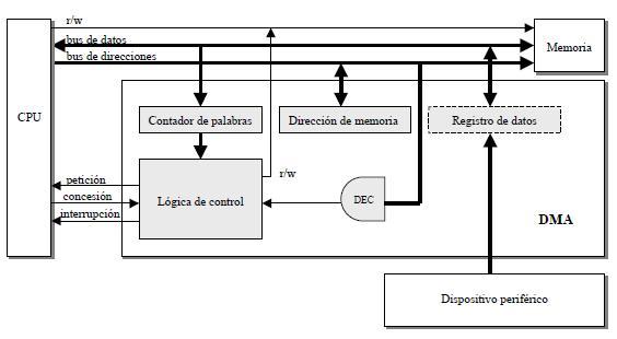 Estructura y funcionamiento de un controlador de DMA