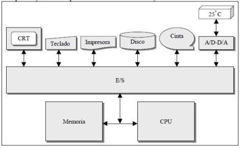 Funciones implicadas en las operaciones de entrada y salida