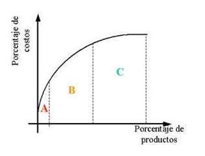 Gráfica representativa del sistema de control ABC56