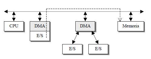 Integración de funciones DMA-E-S