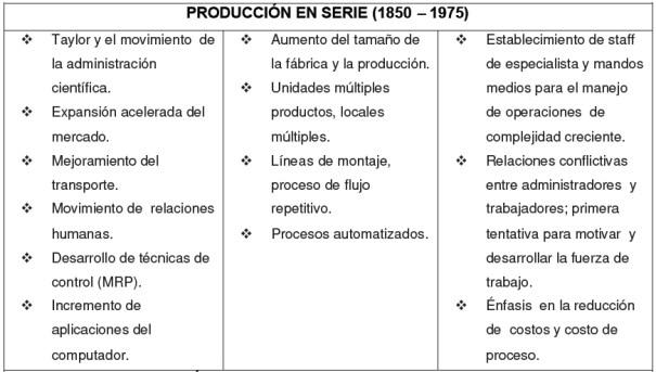 Producción en serie