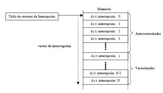 Tabla de vectores
