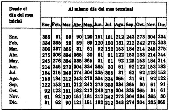 Tablas para el cálculo del tiempo y para las equivalencias decimales